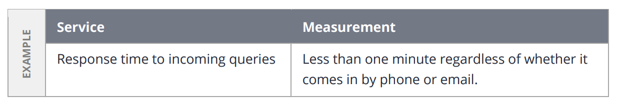 A table that measures client experience to include in your real estate business plan.