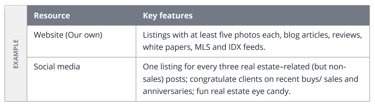 A table of resources and key features included in your real estate business plan marketing strategy.