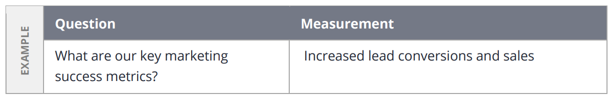 A table that calculates your real estate business plan performance.