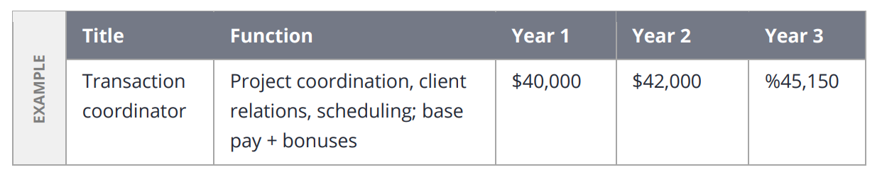 A table outlining personnel expenses for your real estate business plan.