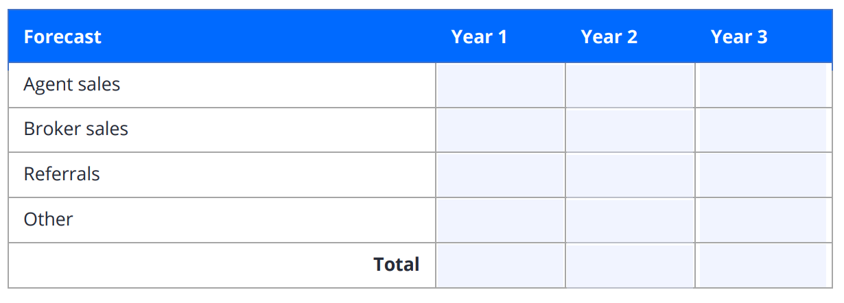 A real estate business plan table for projecting yearly sales over the next three years.