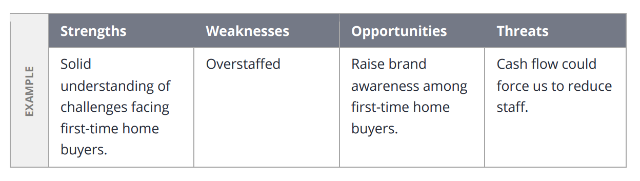 A real estate business plan table for tracking strengths, weaknesses, opportunities and threats.