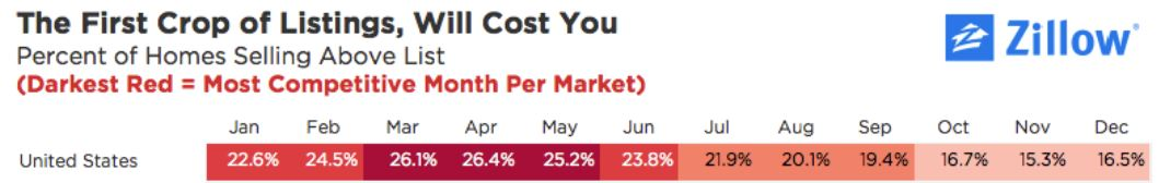homes for sale in the first half of the year are most expensive. the percent of homes that sell above their list price is highest in march, april and may.
