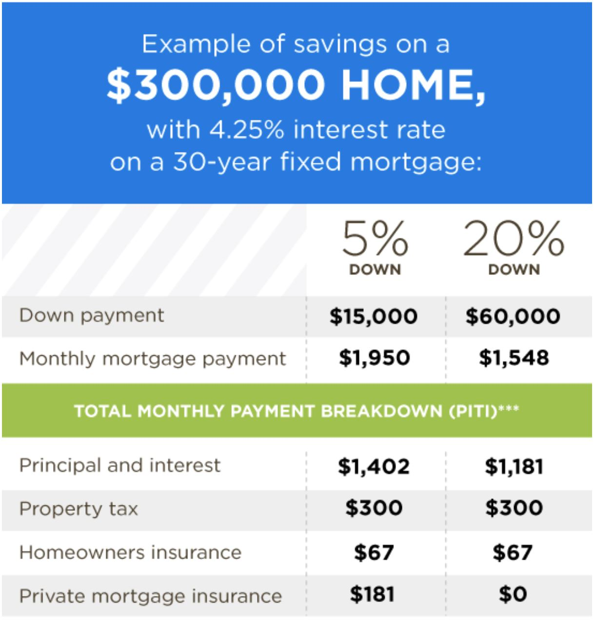 mortgage payment breakdown based on down payment of 5% or 20%