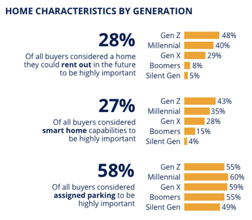 28% of buyers look for a home to rent out, 27% looked for smart homes, 58% of buyers looked for assigned parking