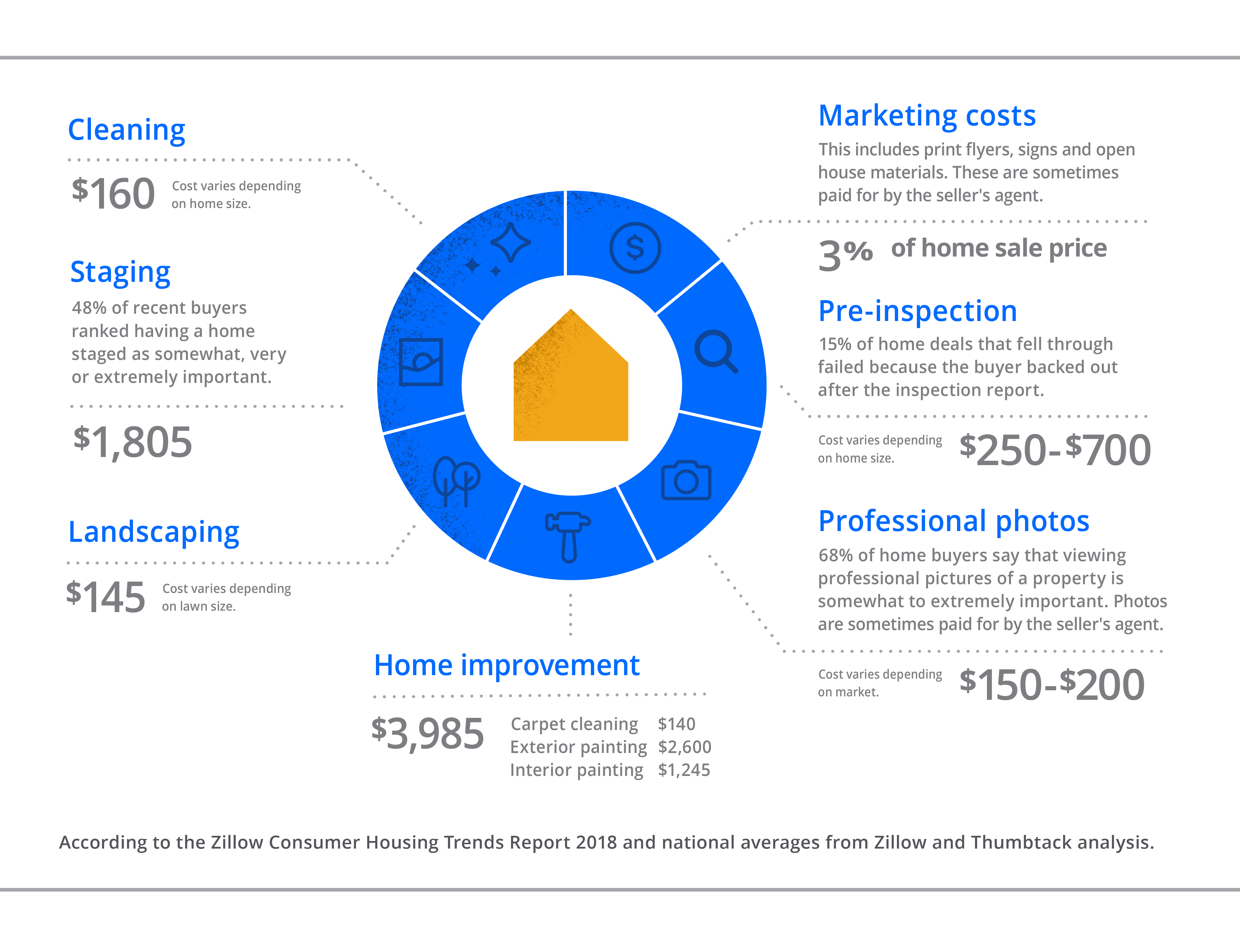 How Much Does It Cost To Sell A House Zillow