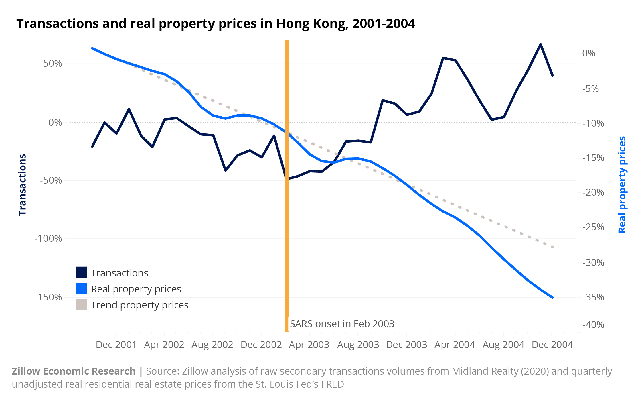Hong Kong real estate market during the SARS outbreak