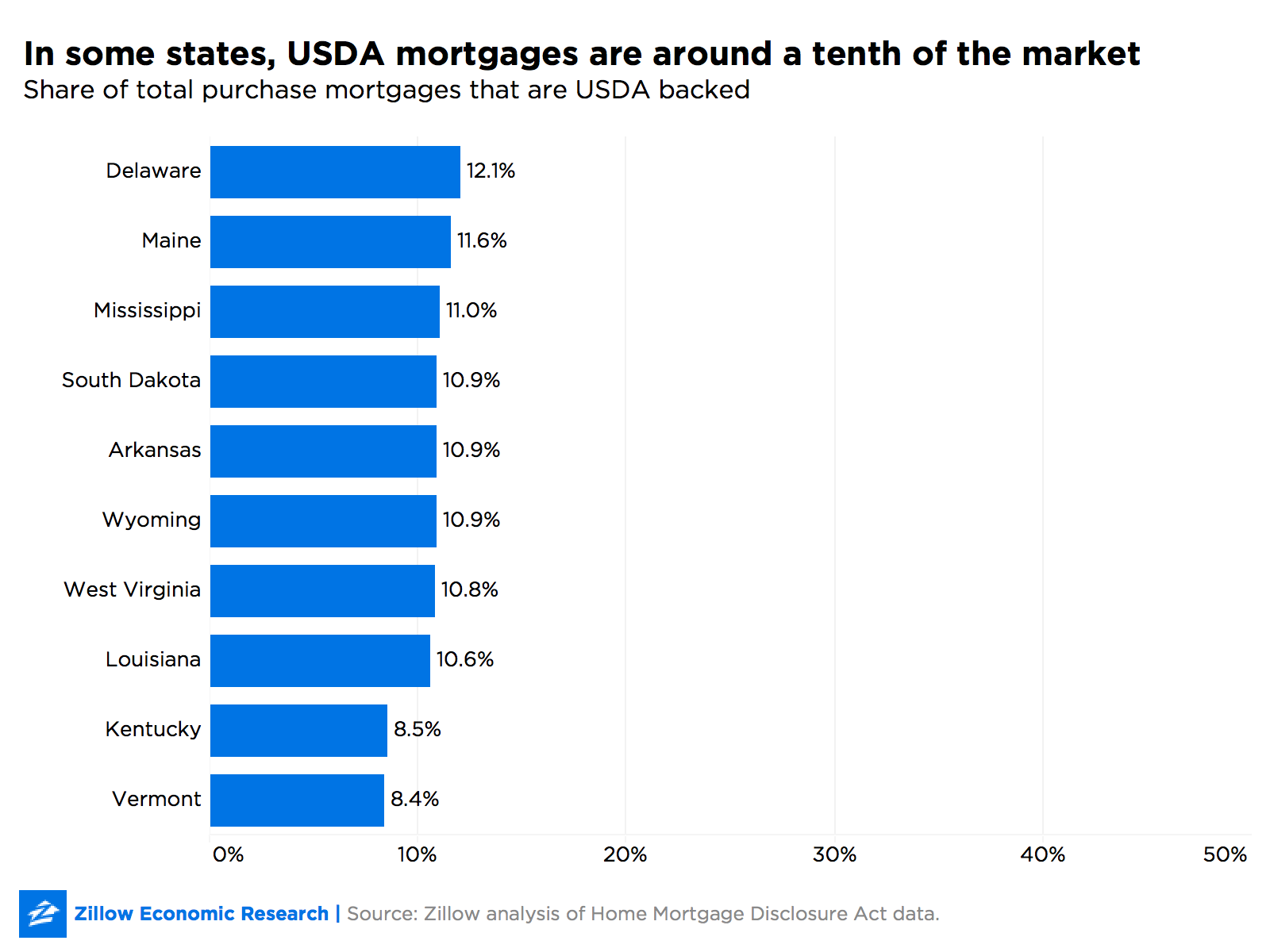 Usda Home Loans >> Shutdown Stalling Rural Mortgages Zillow Research