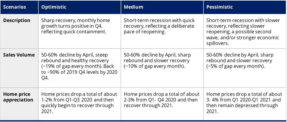 Zillow Forecasts A Dip In Home Prices Rebounding By Next Year