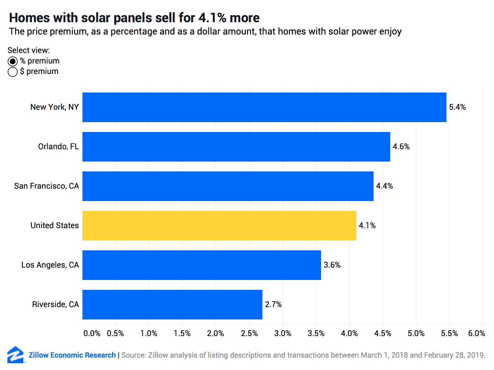 Homes With Solar Panels Sell for 4 1% More - Zillow Research