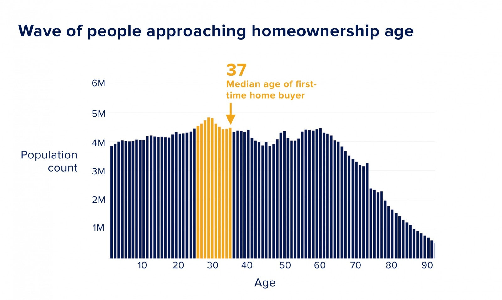 Graph of people approaching homeownership age