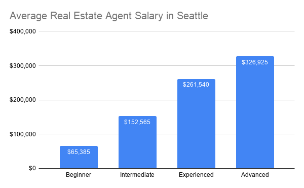 How Much Do Real Estate Agents Make Zillow Premier Agent