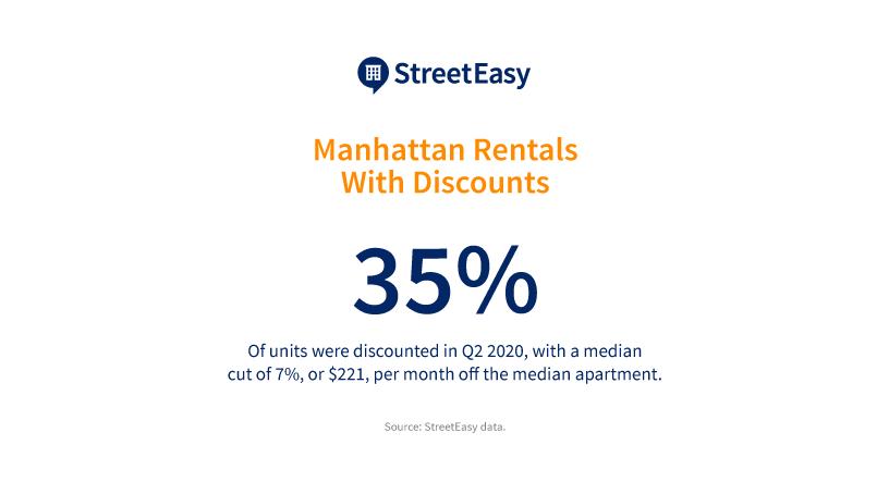infographic of q2 2020 market reports data on manhattan rental discounts