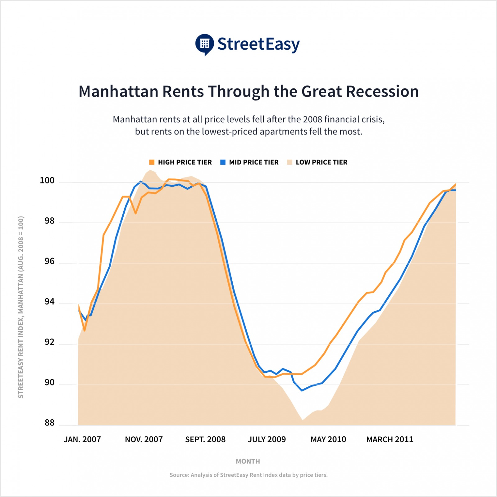 chart image of manhattan rents during a recession
