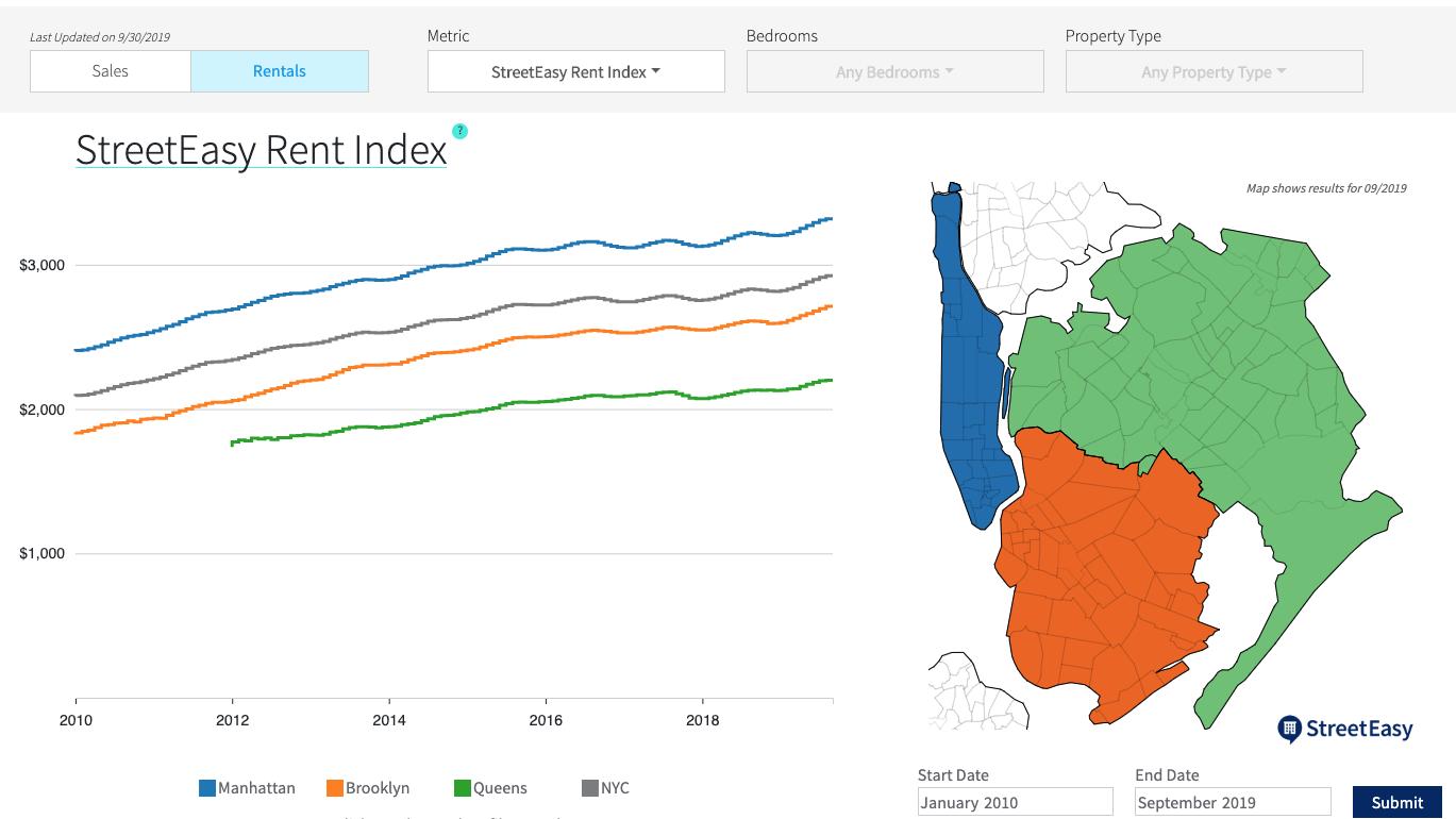 image of streeteasy rent index