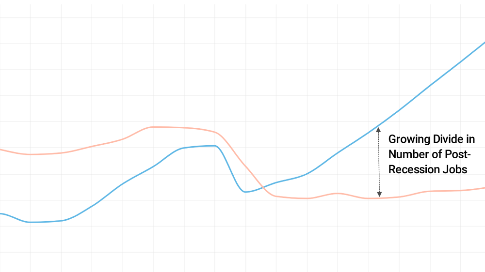 Post Recession Job Growth: Metro vs. Rural