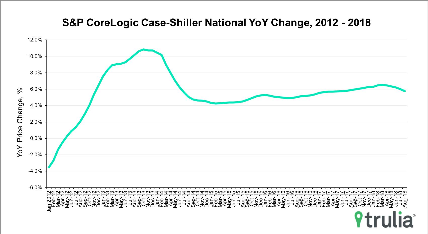 Case-Shiller-October2018