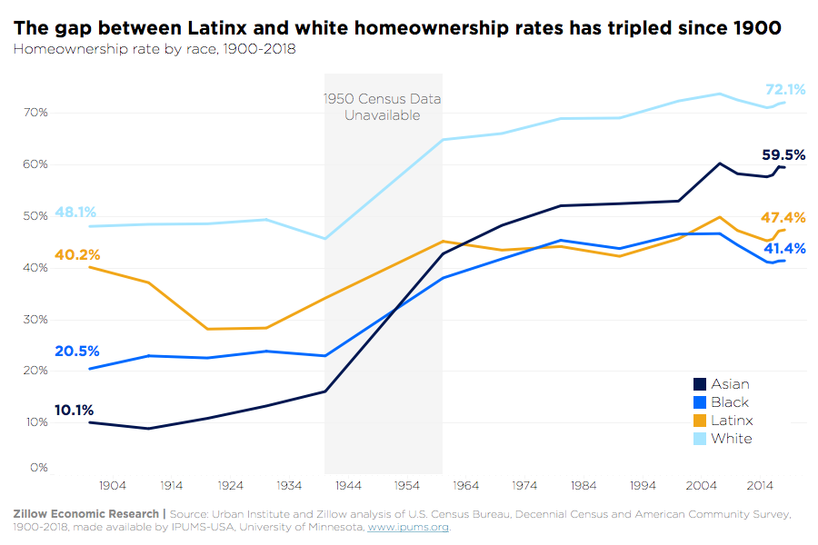 Since 1900, the gap between Latinx and white homeownership rates has tripled [graph]