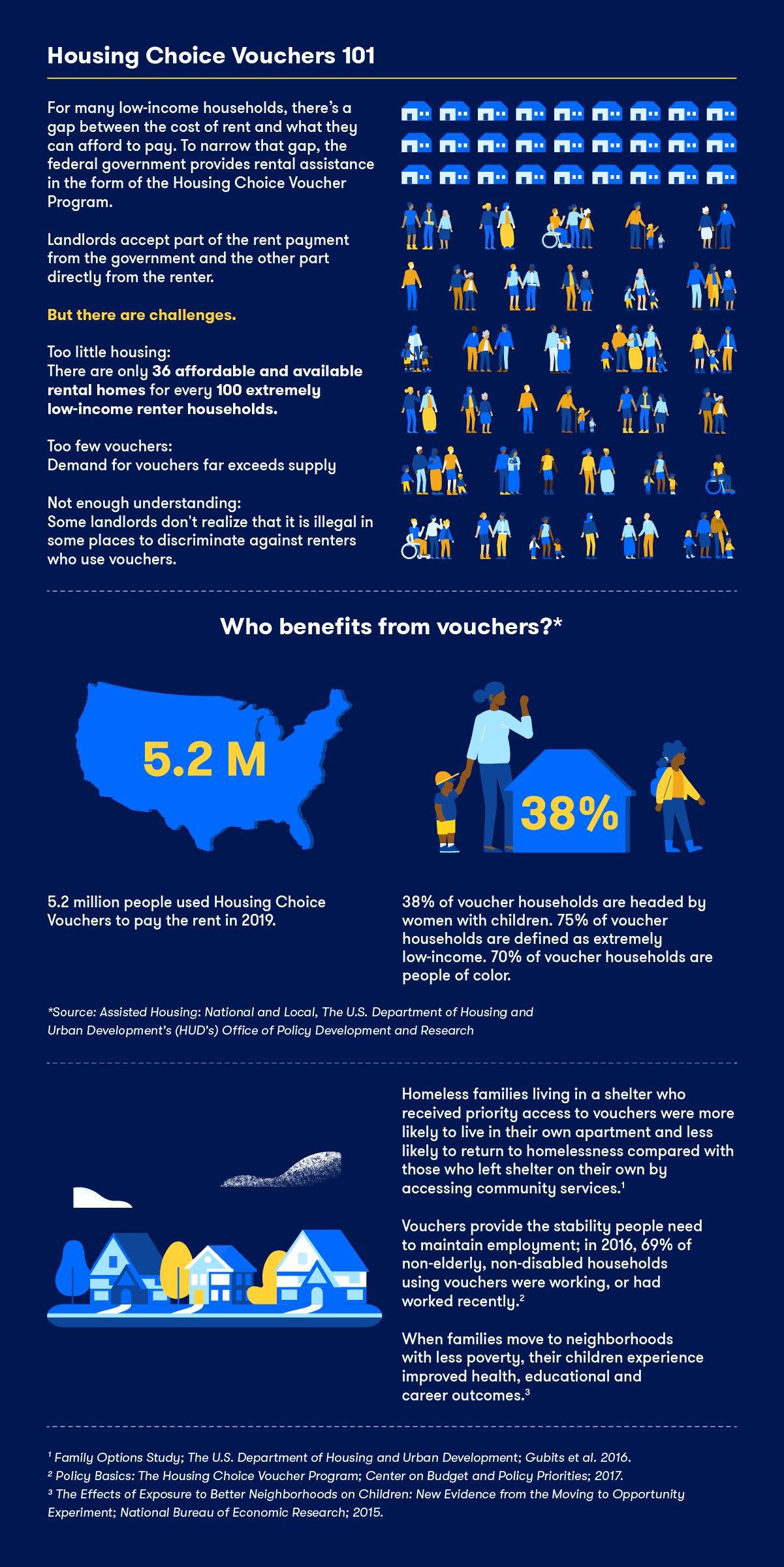 infographic that explains Housing Choice Vouchers Program
