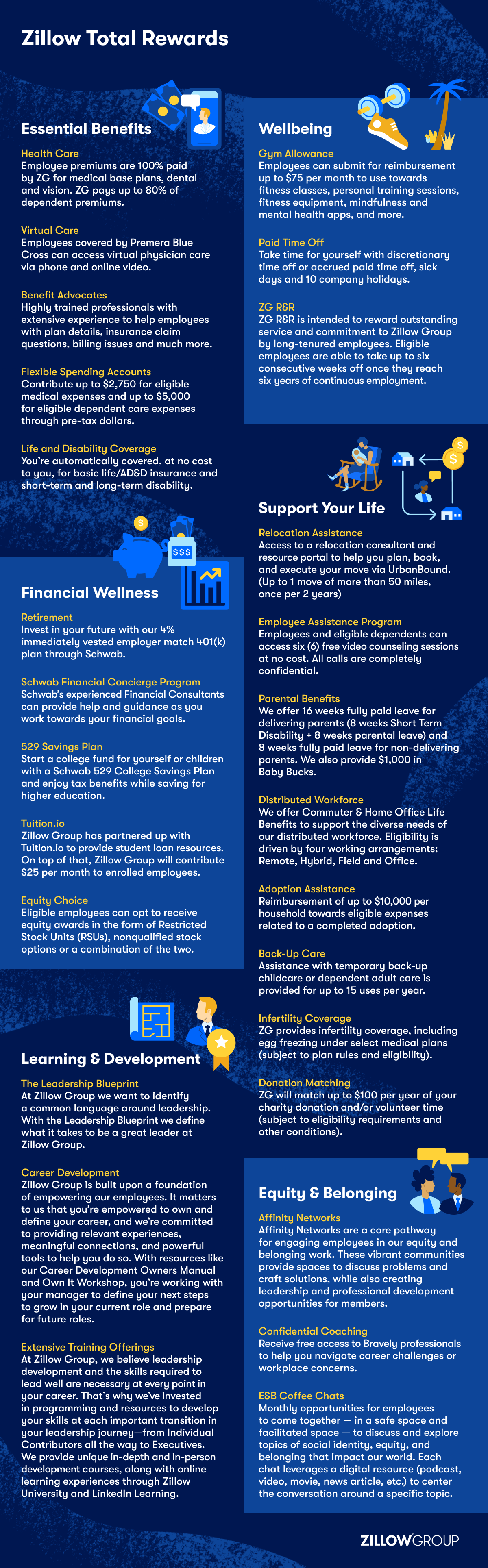 infographic that explains the details of employee benefits at Zillow