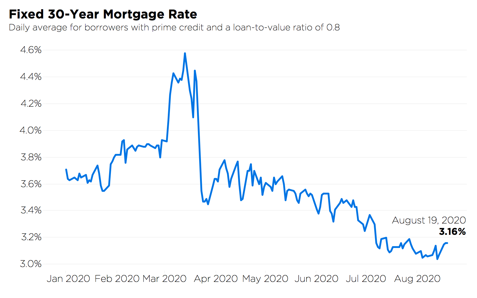 line chart of fixed 30 year mortgage rates from Jan 2020 to Aug 2020