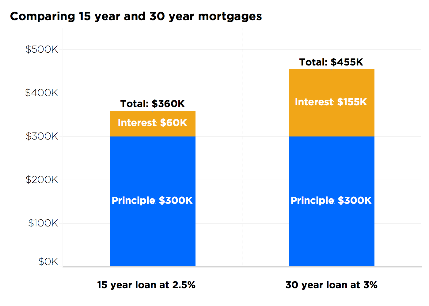 bar chart comparing types of mortgage loans