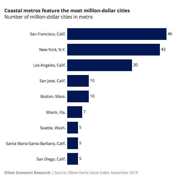 Chart of the number of million dollar cities in nine coastal metro areas